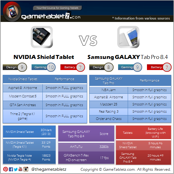 NVIDIA Shield Tablet vs Samsung GALAXY Tab Pro 8.4 benchmarks and gaming performance