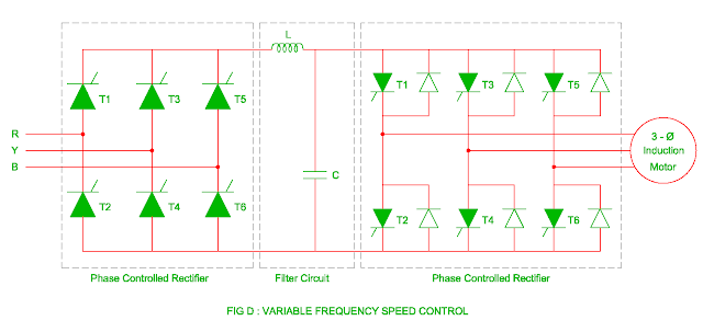 variable frequency speed control of the three phase induction motor