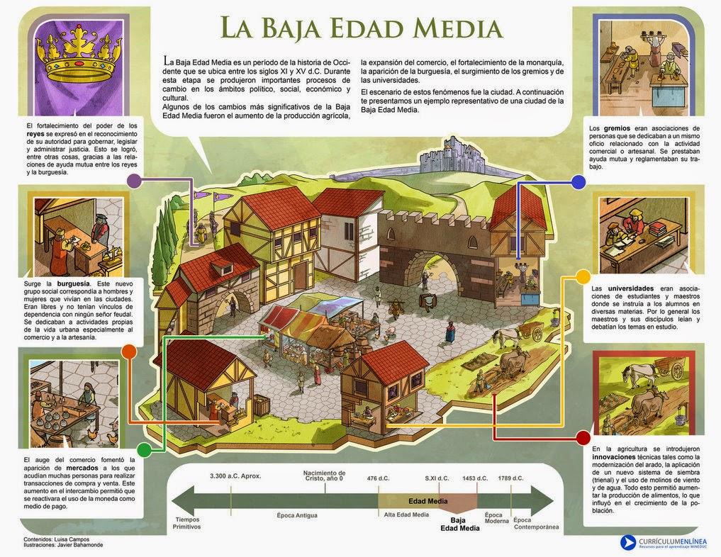 Historia 2º De Secundaria La Baja Edad Media Siglo Xii Xv El Renacer Urbano