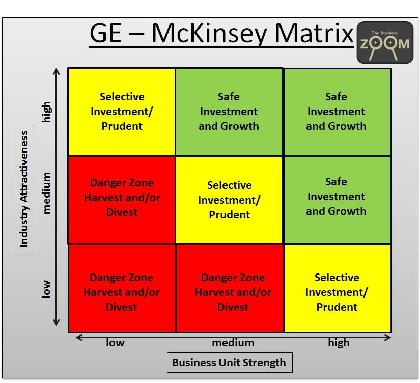 boston consuting group matrix bimbo What is a 'bcg growth share matrix' the boston consulting group (bcg) growth share matrix is a planning tool that uses graphical representations of a company's products and services in an effort .