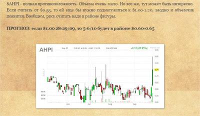 Прогноз по $AHPI