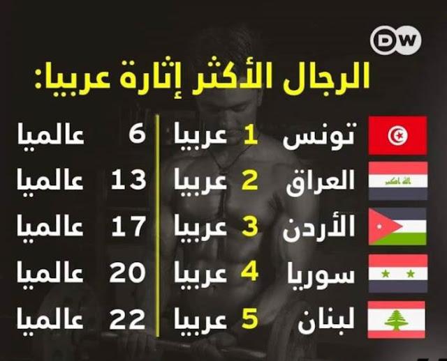 الرجال السوريون في المرتبة الرابعة عربياُ من حيث الوسامة.