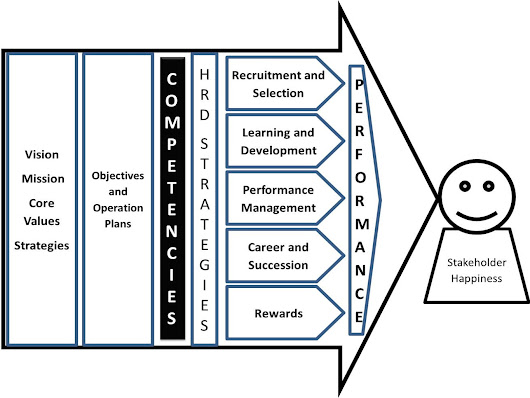 Developing an Integrated Competency-Based HR System