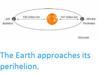 http://sciencythoughts.blogspot.co.uk/2016/12/the-earth-approaches-its-perihelion.html