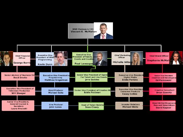 WWE Organizational Chart