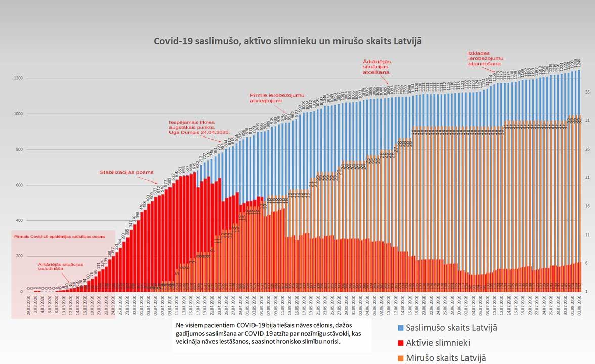 Grafiks ar Covid-19 saslimušo un mirušo skaitu valstī 03.08.2020.