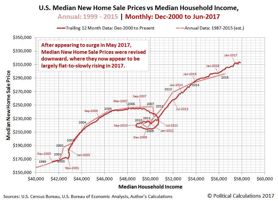 U.S. Median New Home Sale Prices vs Median Household Income, Annual: 1999 - 2015 | Monthly: Dec-2000 to Jun-2017
