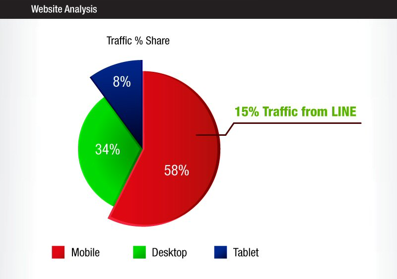 #MYCYBERSALE 2015 website traffic share by device