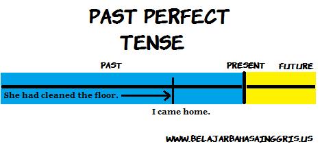 Penjelasan Past Perfect Tense dan tenses yang lainnya.