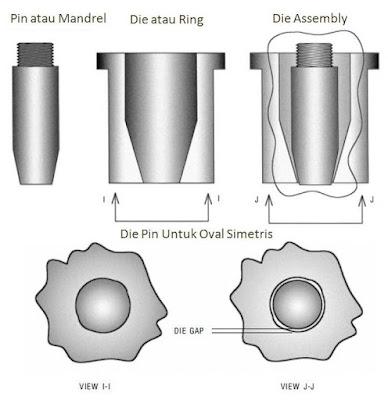 Die Pin Konvergen untuk Produk Oval Simetris