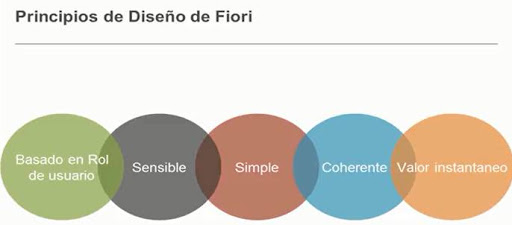 SAP FIORI – Diseño - consultoria-sap.com