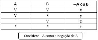 tabela verdade negação e disjunção do enunciado do exercício 1
