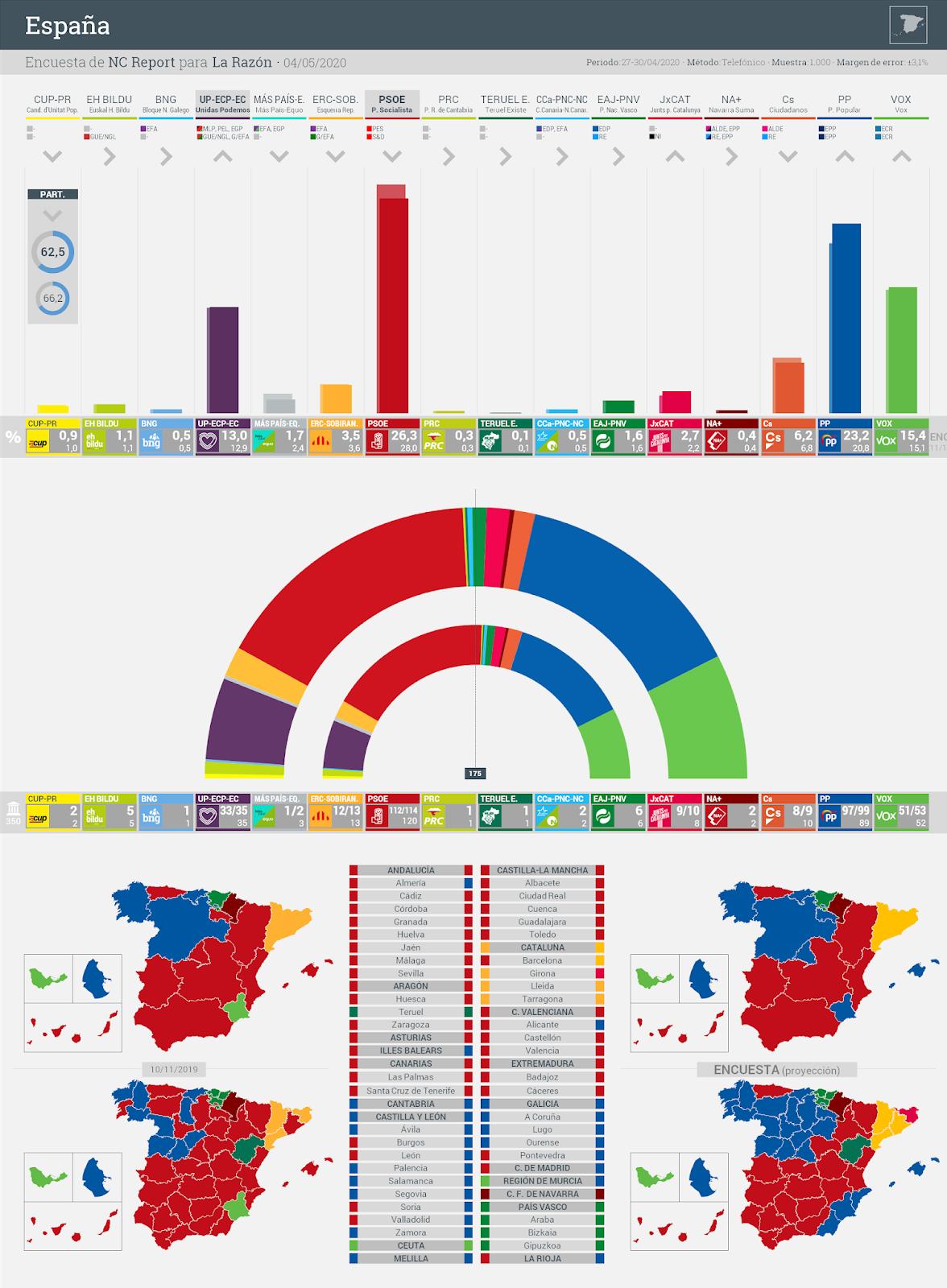 Gráfico de la encuesta para elecciones generales en España realizada por NC Report para La Razón, 4 de mayo de 2020
