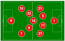 Alineación del Bayern Munich