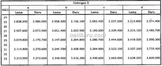 tabel besaran kenaikan gaji pokok pns 2019 golongan ii