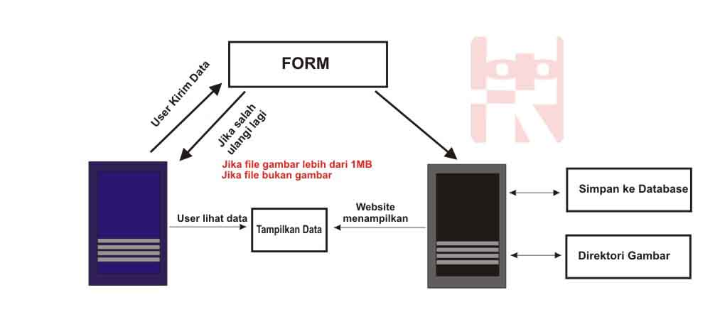 Upload Tampil Dan Delete Gambar Di Php Root93 Co Id Computer Networking Web Programming