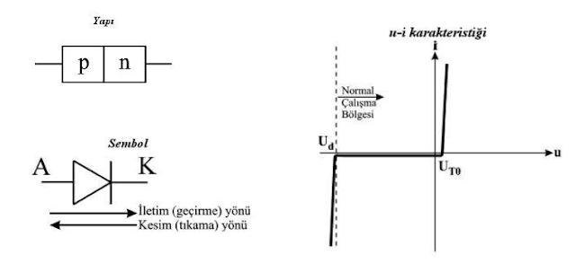 Diyot yapısı sembolü ve karakteristiği