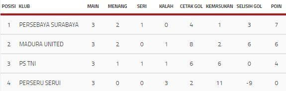 Klasemen Akhir Grup C Piala Presiden 2018