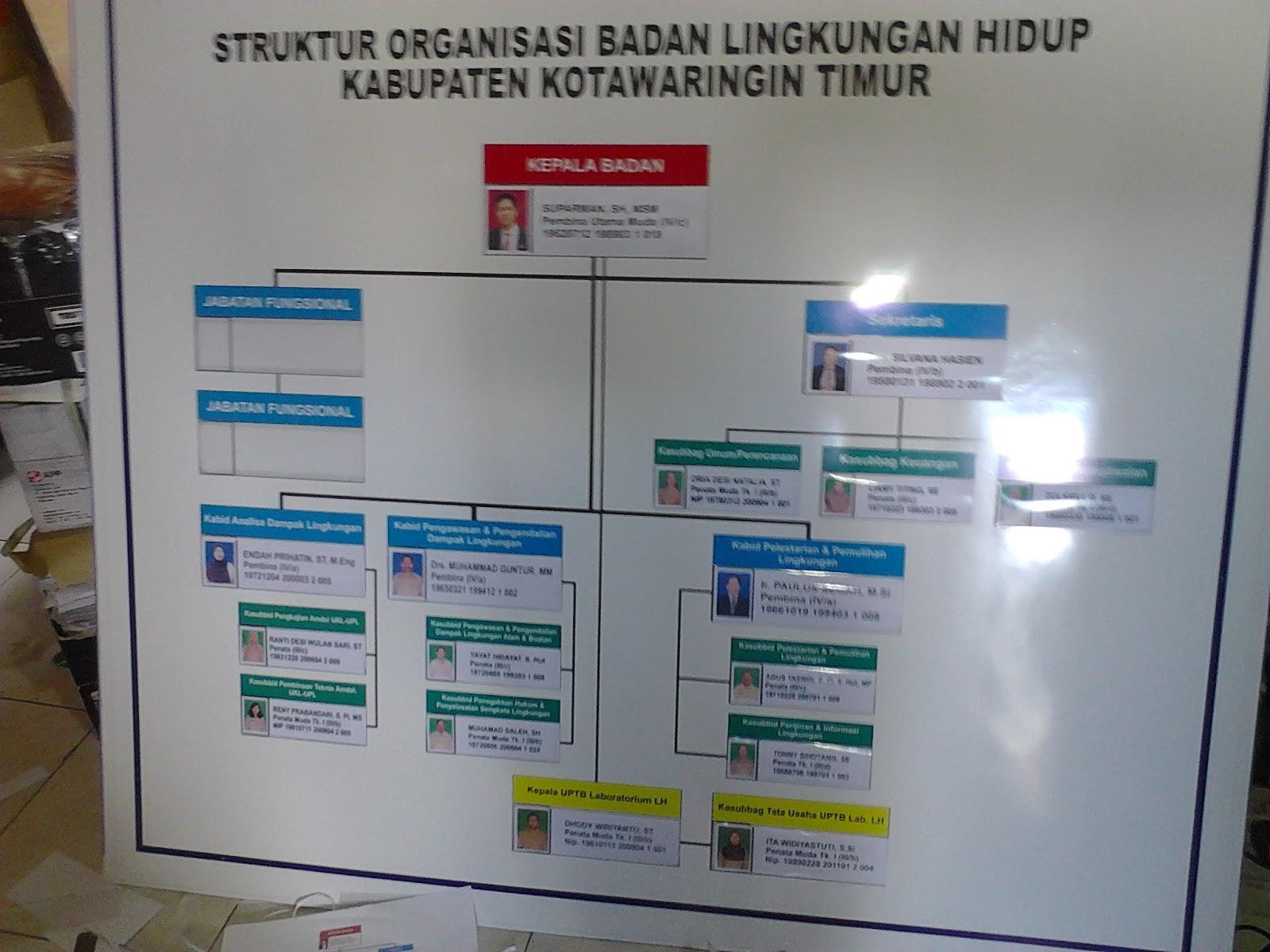pembuatan papan struktur organisasi ~ rumah cetak ngalam kreatif Bagan Organisasi pembuatan papan struktur organisasi