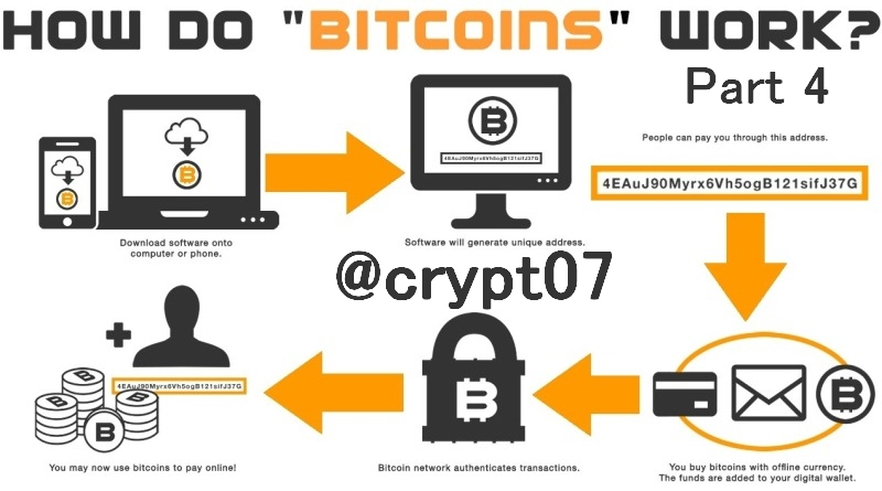 bitcoin what it is and how it works