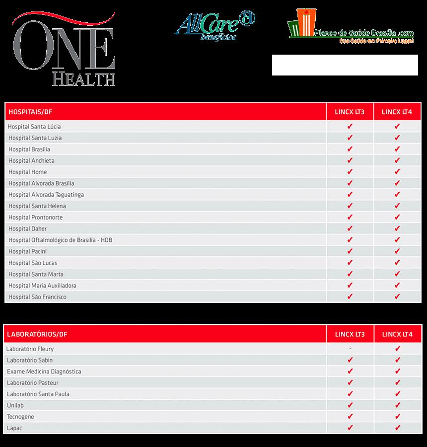 Rede credenciada One Health Lincx