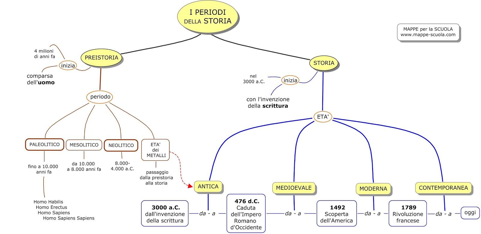 Eccezionale Percorsi Didattici » Mappe concettuali di storia MI52