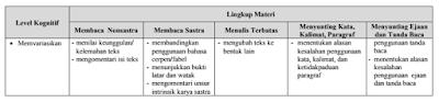 Kisi kisi UN SMP MTs Bahasa Indonesia 2018 BSNP