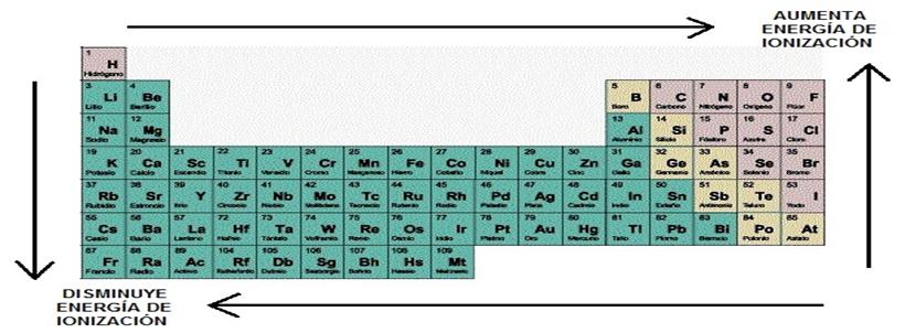 5 propiedades periodicas y su variacion en la tabla periodica la energa de ionizacin es la energa o trabajo necesario para sacar el electrn mas dbilmente unido del tomo aislado urtaz Images
