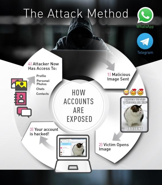 WhatsApp web, Telegram web vulnerable to hackers