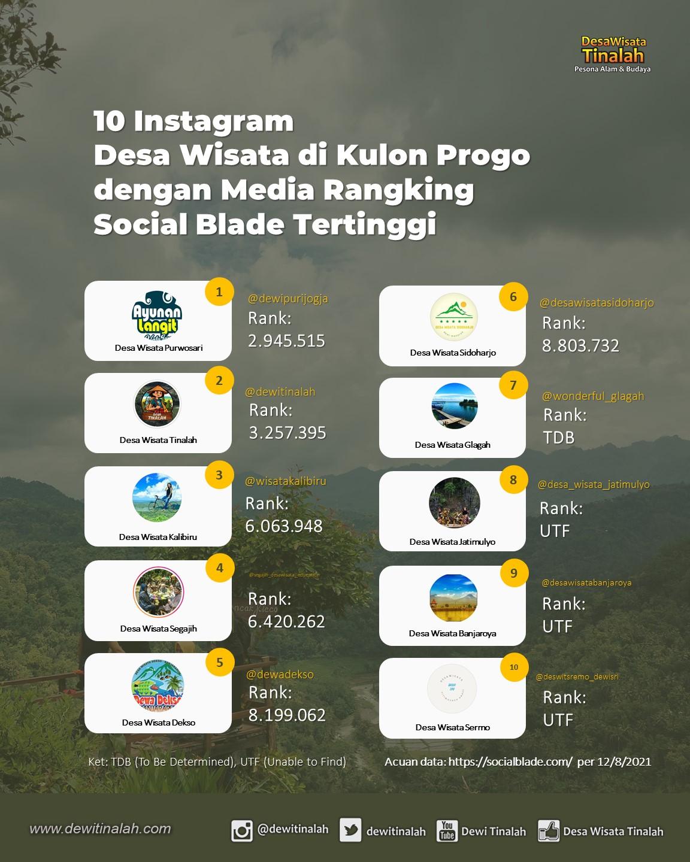 Rank Media Instagram - Desa Wisata Tinalah