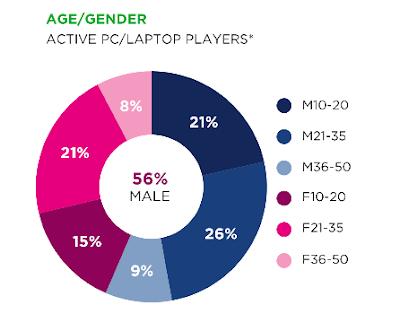 Apakah Gamer Layak Disebut Sebagai Profesi di Indonesia? - WandiWeb