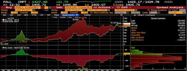 palladium VS gold analysis