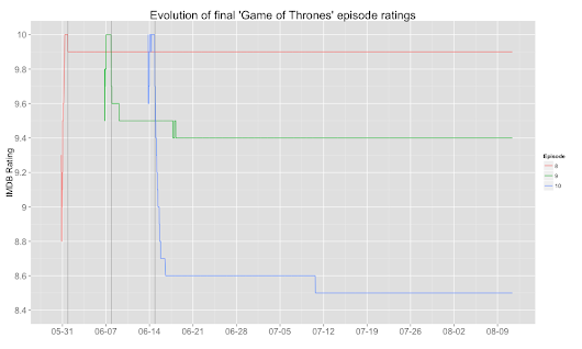 There's also a Wall in Game of Thrones' ratings