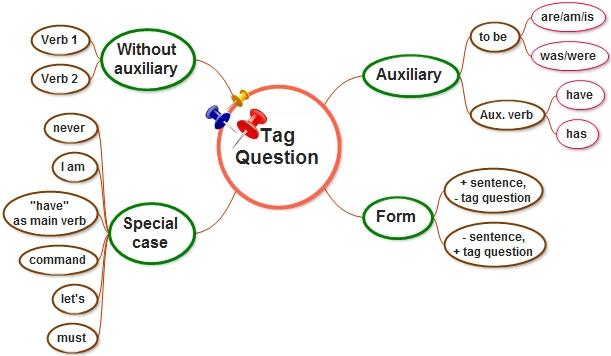 Siswa dapat memahami konsep Tag question 3 CARA PENGGUNAAN TAG QUESTION LENGKAP DENGAN LATIHAN SOAL