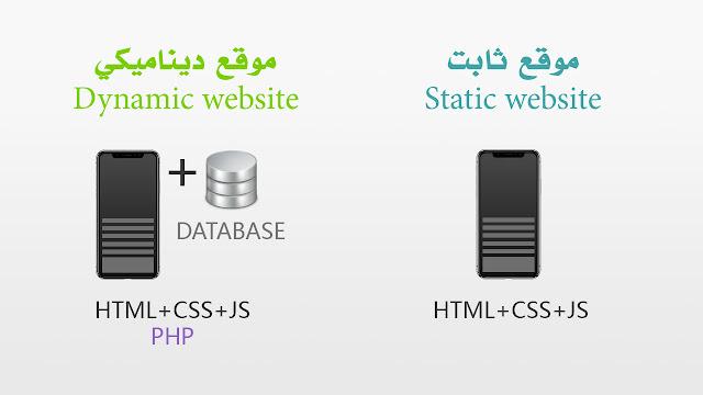 انواع مواقع الانترنت