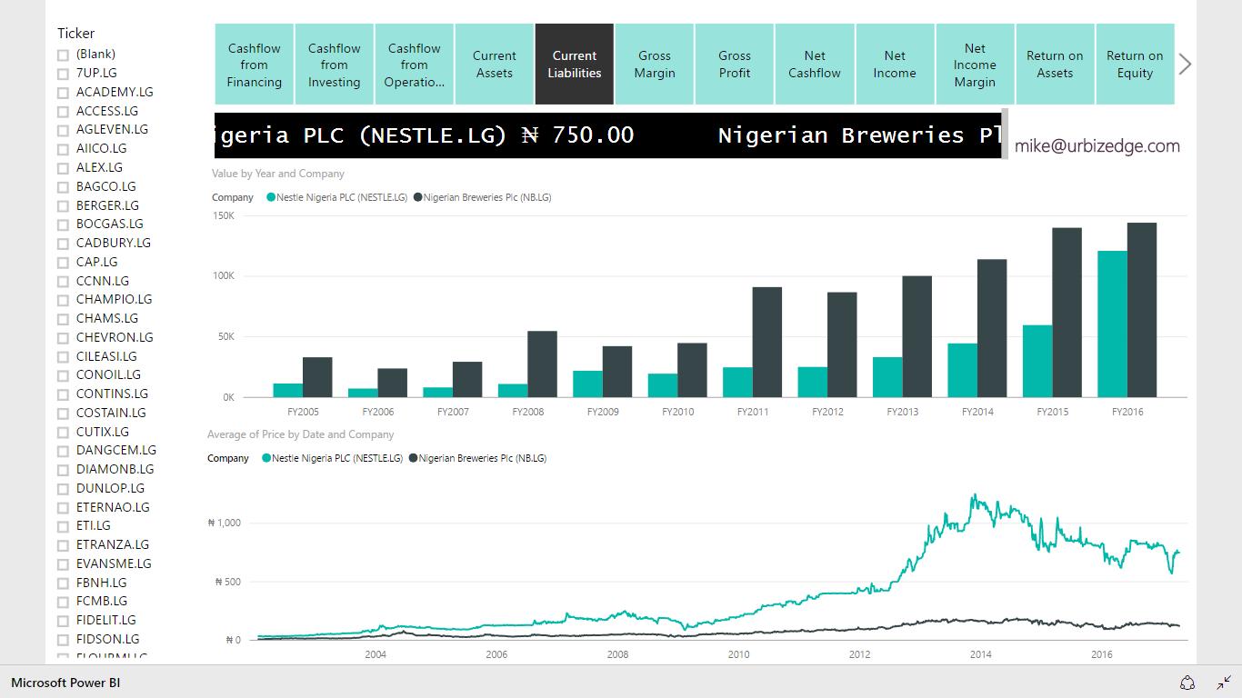 Updated Both My Power Bi Stock Analysis Dashboard And Nigerian