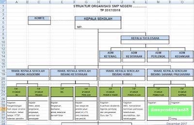 Contoh Struktur Organisasi Sekolah Beserta Tugasnya