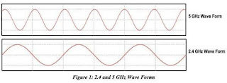 Gelombang frekuensi wifi