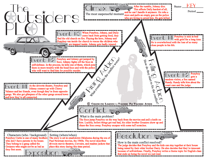 Printables The Outsiders Worksheets the things you can read teaching outsiders by s e hinton anwser key for plot diagram