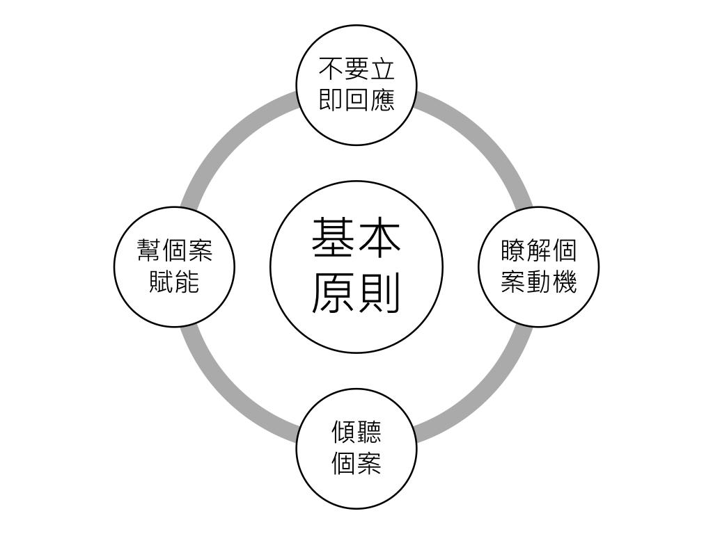 陳偉任醫師心晴小站: 「動機式晤談」簡介