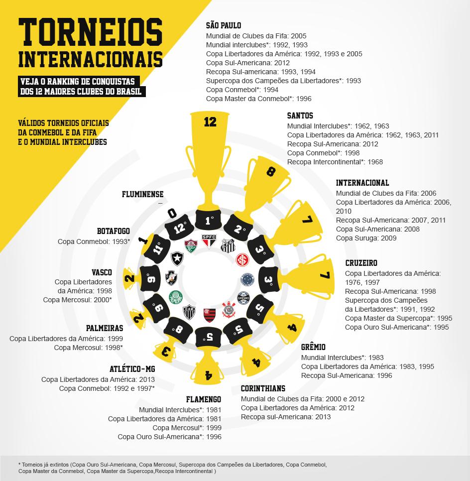744e4dade Top 10 - Os 10 Esportes Mais Praticados no Brasil