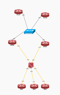 Cisco IOU diagram