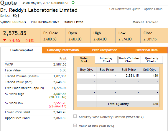 Dr Reddy's Laboratories Stock Price