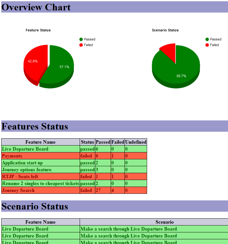 Test Automation from inside: Cucumber JVM: Advanced Reporting