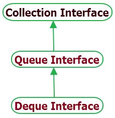 java deque interface