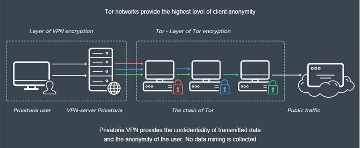 tor-vpn-service