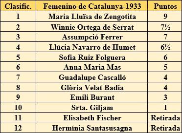 Clasificación del II Campeonato Femenino de Catalunya 1933
