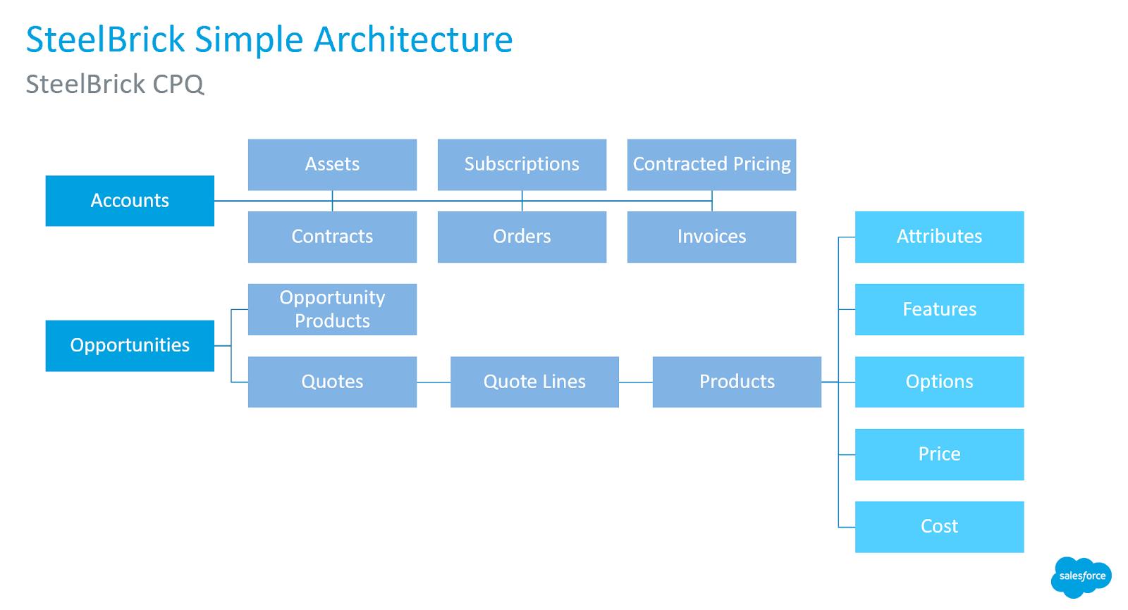 34 Salesforce Architecture Diagram Manual Guide