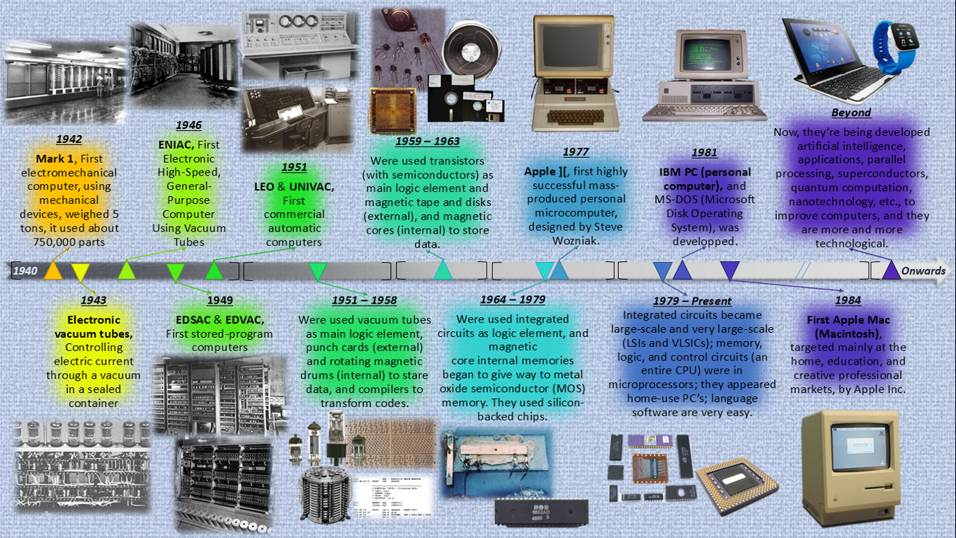 A history of the evolution of the computers