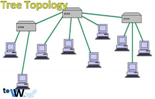 Computer Networks, Definition of Computer Networks, Explanation of Computer Networks, Information on Computer Networks, What are Computer Networks, Meaning of Computer Networks, Benefits of Computer Networks, Objectives of Computer Networks, Functions of Computer Networks, What are the Purpose and Benefits of Computer Networks, Types of Computer Networks, Computer Network Types, How Types of Computer Networks, Differences in Computer Networks, Kinds of Computer Networks, Knowing Types of Computer Networks, About Types of History of Computer Networks, History of Computer Networks, Development of Computer Networks, History and Development of Computer Networks.